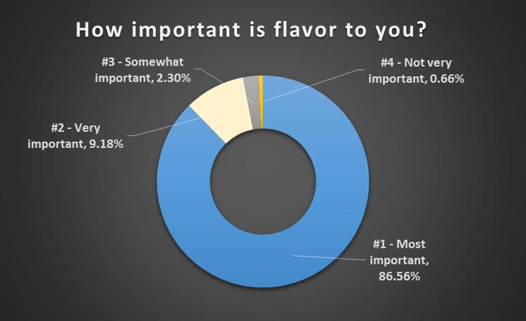 Flavor importance