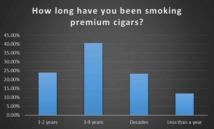 How long have been smoking
