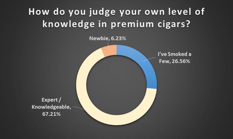 Knowledge in premium cigars