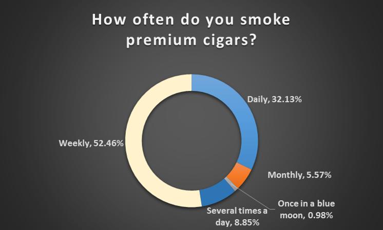 How often smoke