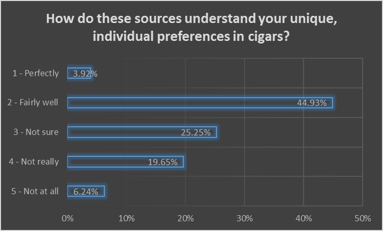Source understands unique preferences
