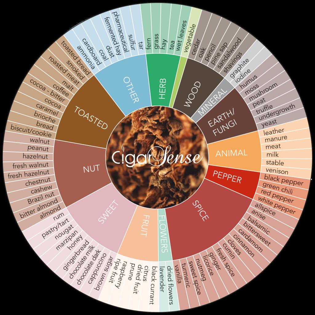 Cigar Sense aromas wheel