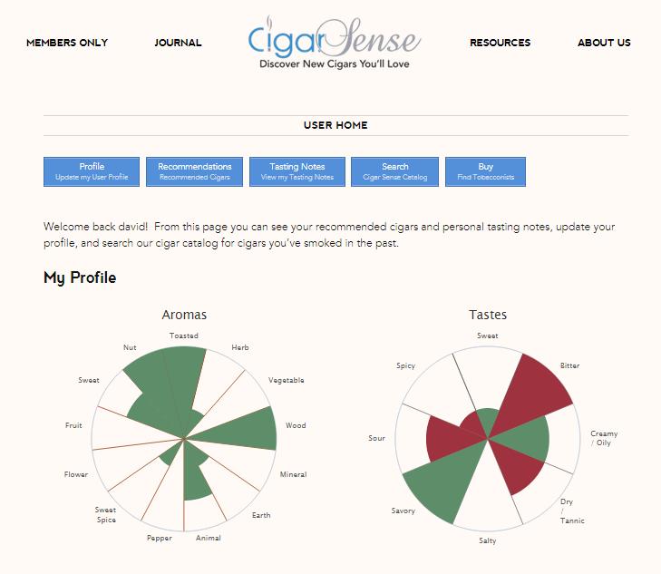 Cigar Sense user gustatory profile