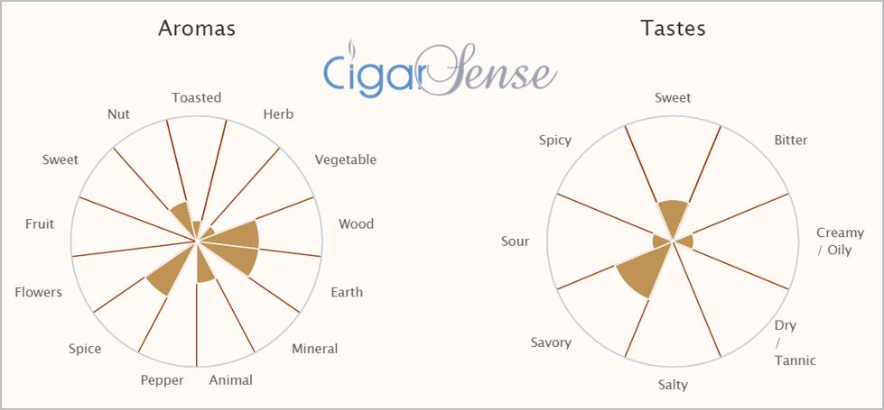 Cigar Analysis Chart