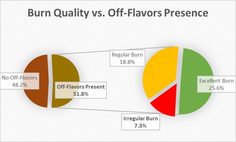 Burn vs off-flavors