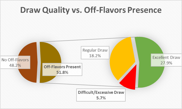 Draw vs off-flavors